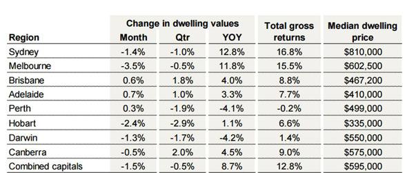sydney property prices decrease november