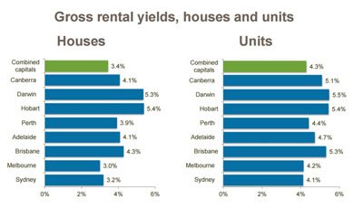 sydney property prices decrease rental yield