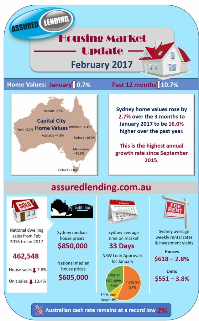 Housing Market Update February 2017