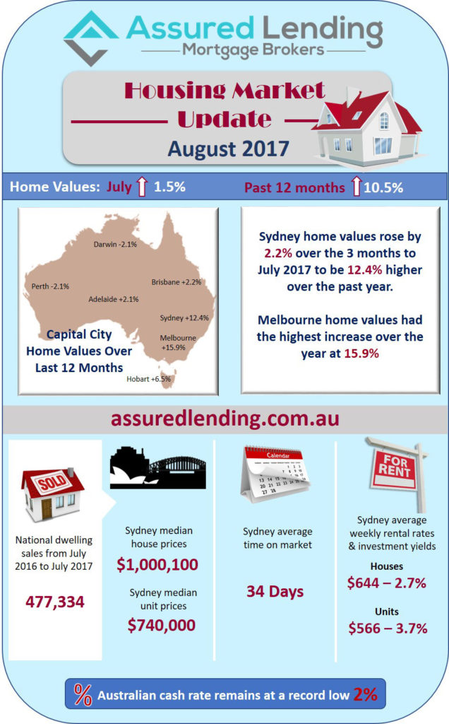 Housing Market Update August 2017